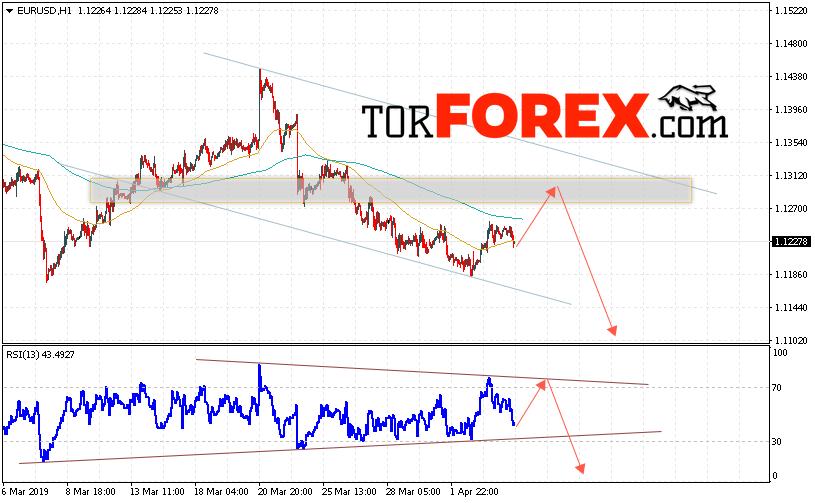 EUR/USD прогноз Евро Доллар на 5 апреля 2019