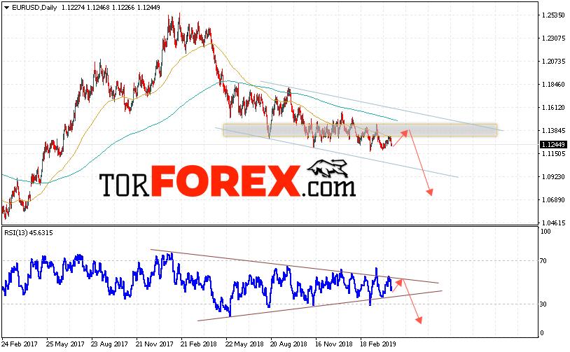 EUR/USD прогноз Евро Доллар на неделю 22 — 26 апреля 2019