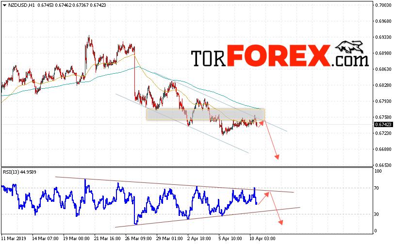 Форекс прогноз и аналитика NZD/USD на 11 апреля 2019