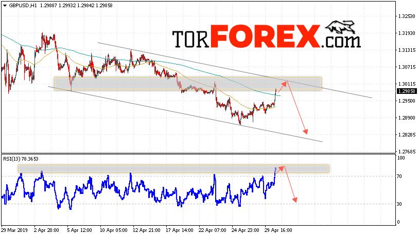 GBP/USD прогноз Фунт Доллар на 1 мая 2019