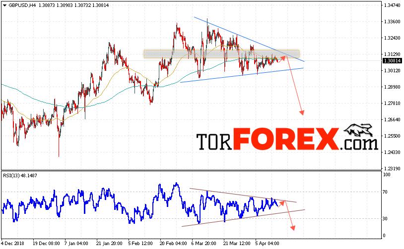 GBP/USD прогноз Фунт Доллар на 17 апреля 2019