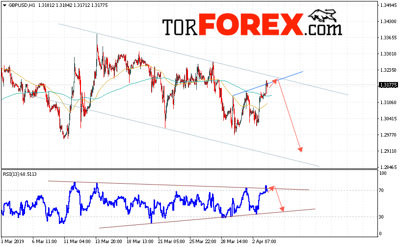 GBP/USD прогноз Фунт Доллар на 4 апреля 2019
