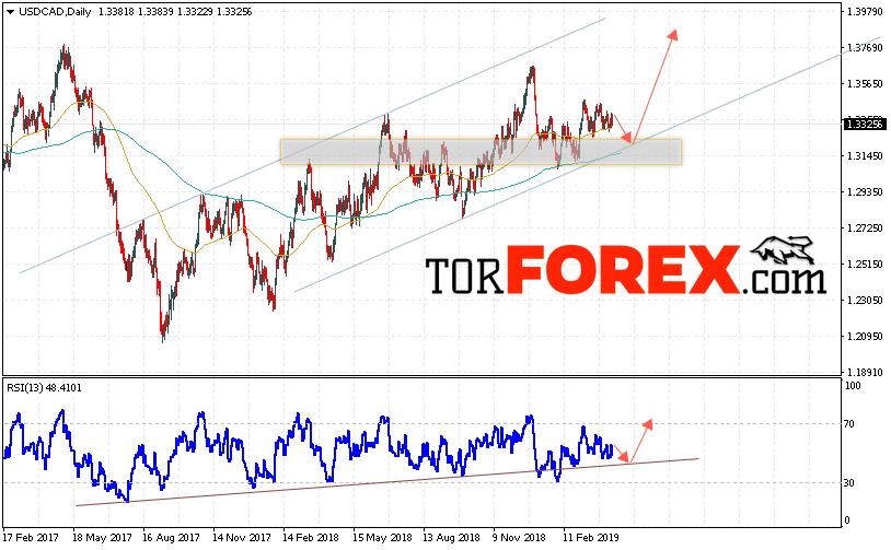 USD/CAD прогноз FOREX на неделю 15 — 19 апреля 2019