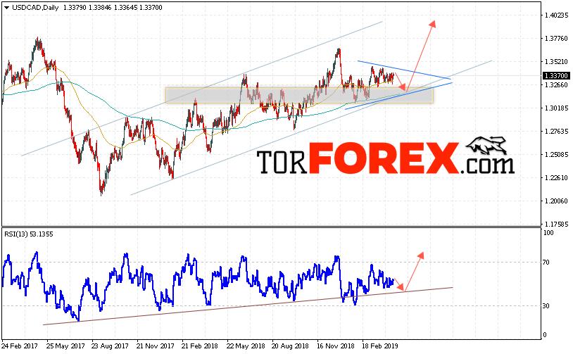 USD/CAD прогноз FOREX на неделю 22 — 26 апреля 2019