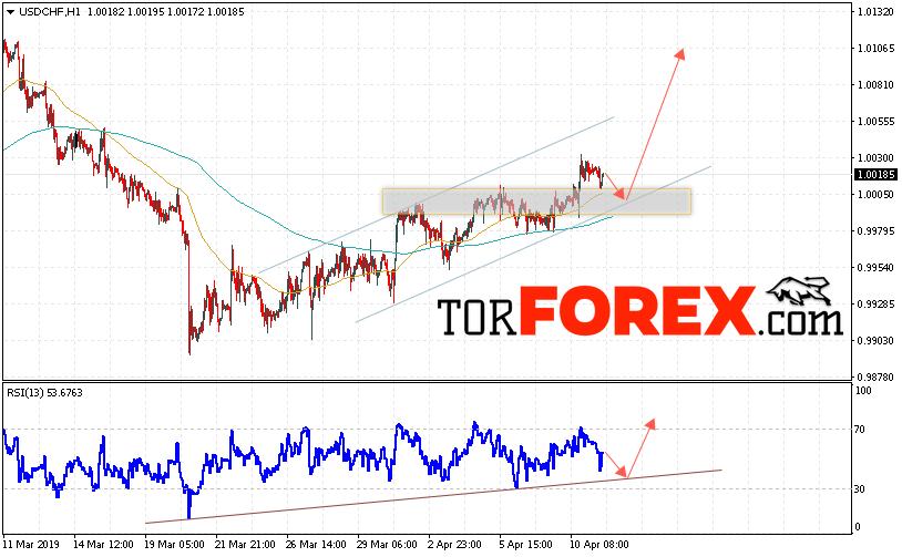 USD/CHF прогноз Доллар Франк на 12 апреля 2019
