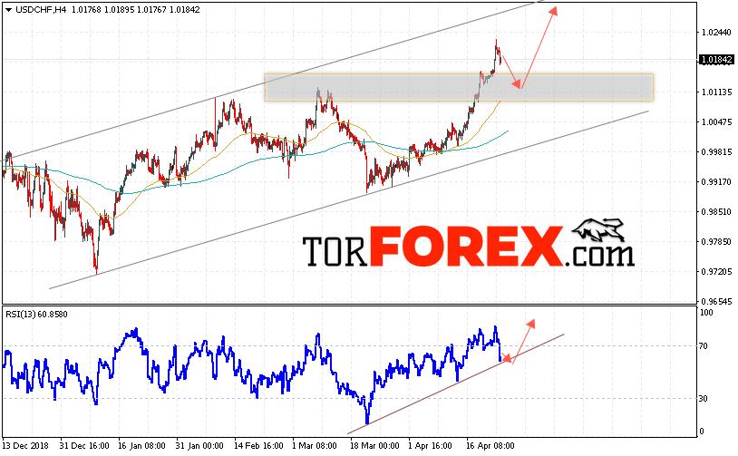 USD/CHF прогноз Доллар Франк на 25 апреля 2019