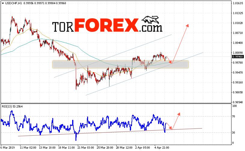USD/CHF прогноз Доллар Франк на 9 апреля 2019