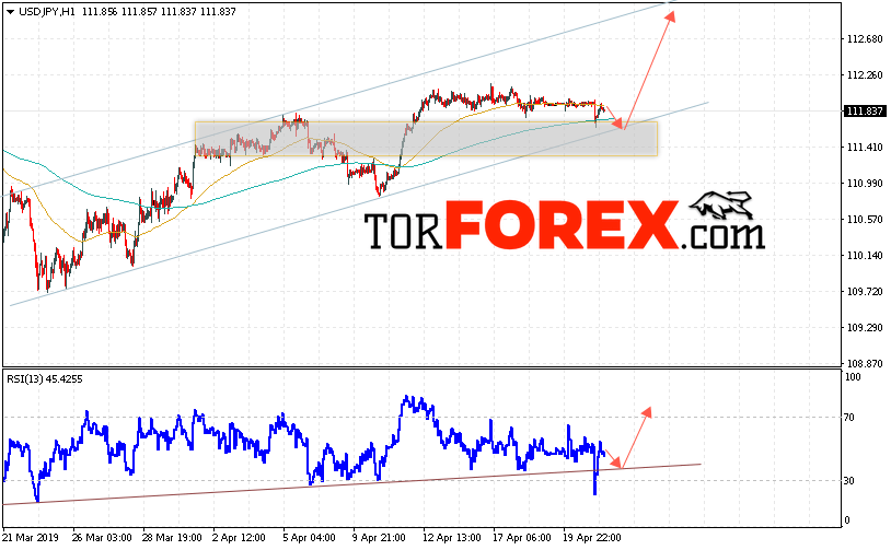 USD/JPY прогноз Доллар Иена на 24 апреля 2019