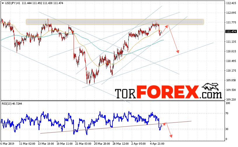 USD/JPY прогноз Доллар Иена на 9 апреля 2019