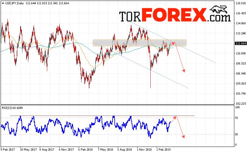 USD/JPY прогноз Доллар Иена на неделю 8 — 12 апреля 2019