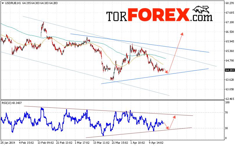 USD/RUB прогноз курса Доллара на 17 апреля 2019