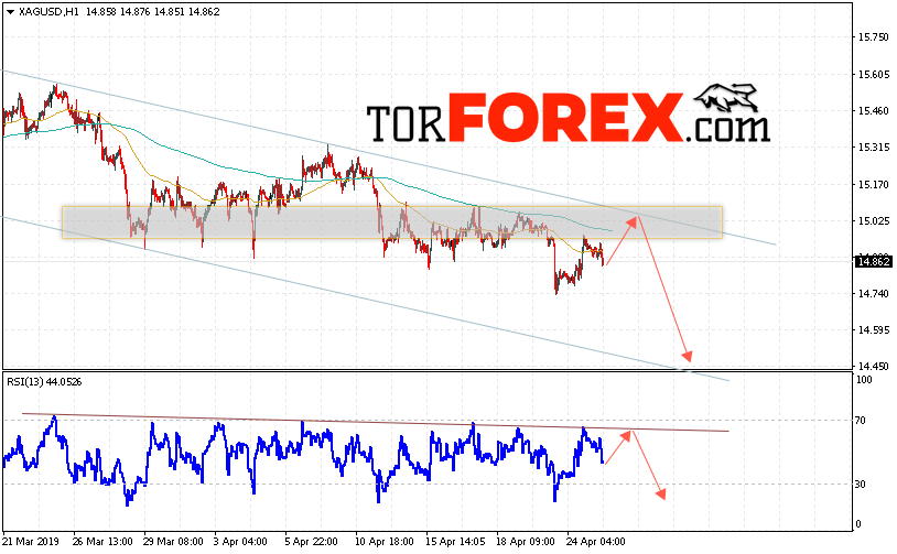 XAG/USD прогноз цен на Серебро на 26 апреля 2019