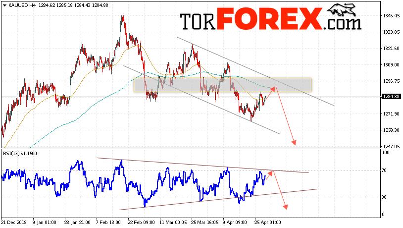 XAU/USD прогноз цен на Золото на 1 мая 2019
