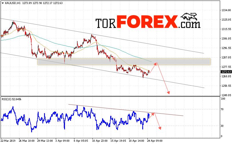 XAU/USD прогноз цен на Золото на 25 апреля 2019