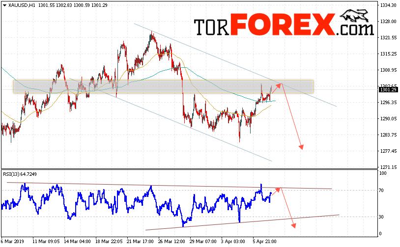 XAU/USD прогноз цен на Золото на 10 апреля 2019