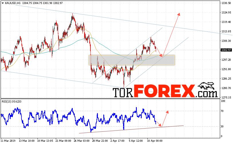 XAU/USD прогноз цен на Золото на 12 апреля 2019
