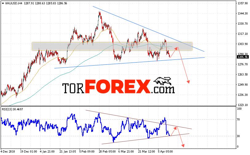 XAU/USD прогноз цен на Золото на 16 апреля 2019