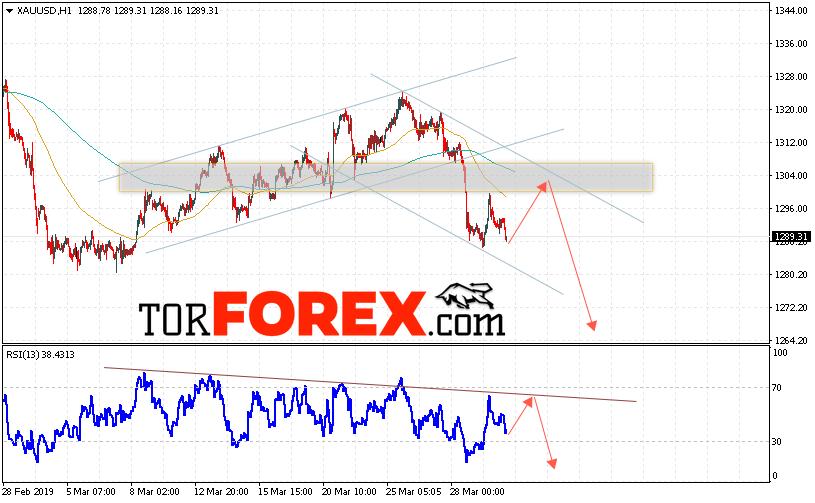 XAU/USD прогноз цен на Золото на 2 апреля 2019
