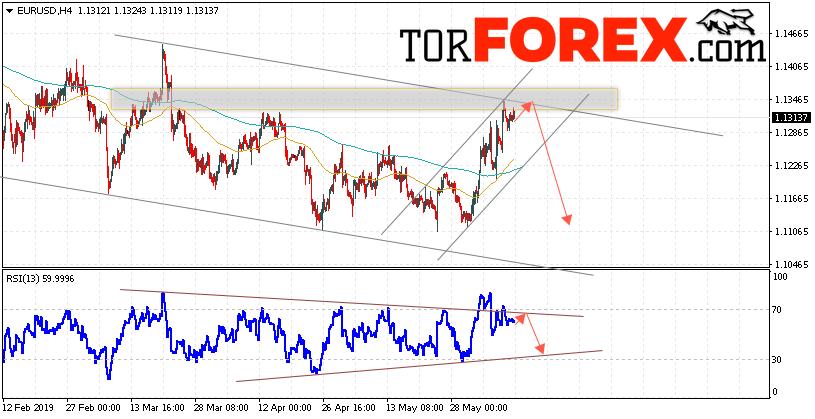 EUR/USD прогноз Евро Доллар на 12 июня 2019