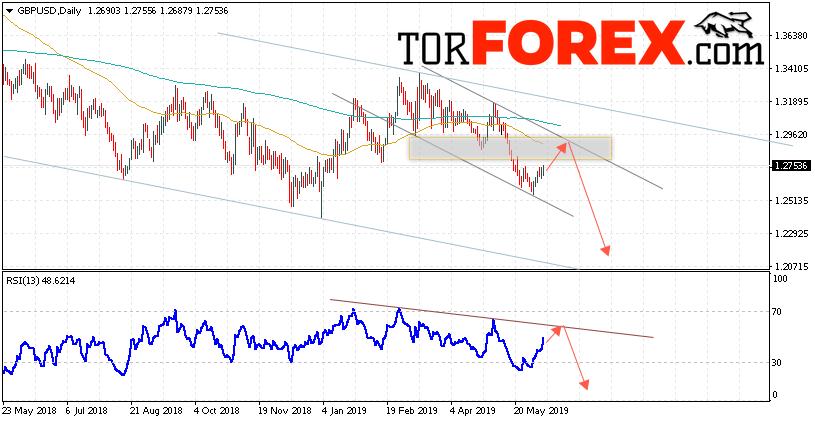 GBP/USD прогноз Форекс на неделю 10 — 14 июня 2019