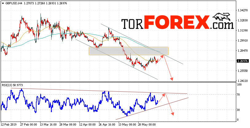 GBP/USD прогноз Фунт Доллар на 12 июня 2019