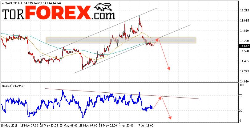 Серебро прогноз и аналитика XAG/USD на 12 июня 2019