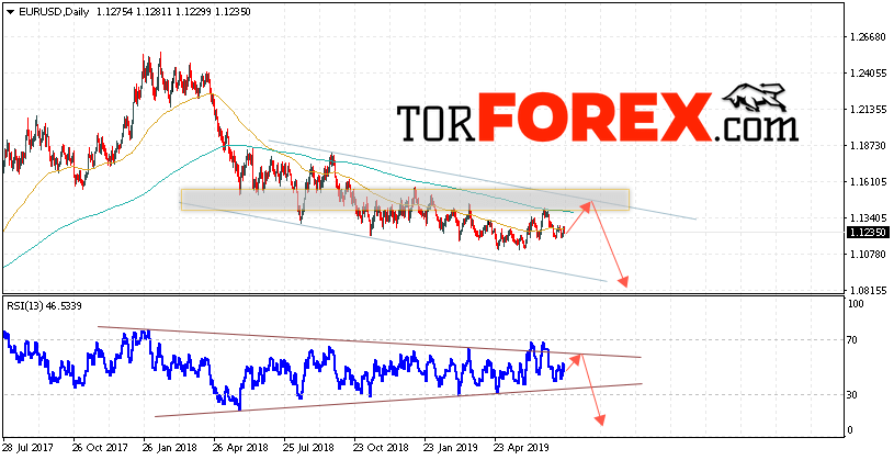 EUR/USD прогноз Евро Доллар на 22 — 26 июля 2019