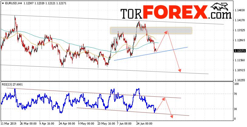 EUR/USD прогноз Евро Доллар на 9 июля 2019