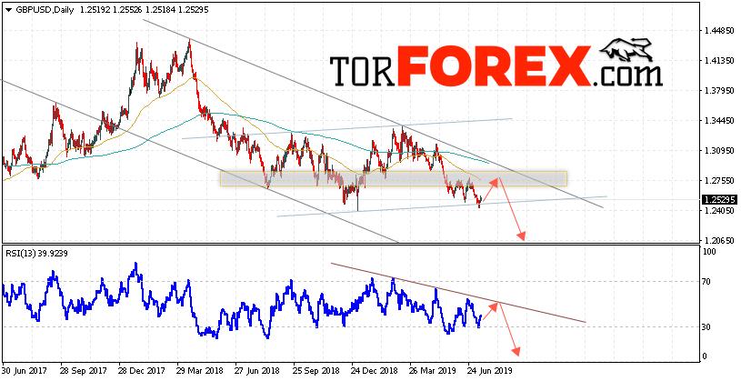 GBP/USD прогноз Форекс на неделю 15 — 19 июля 2019