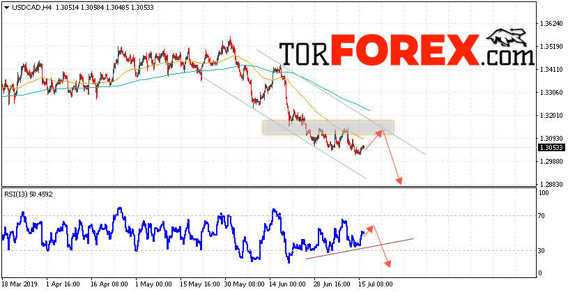 USD/CAD прогноз Канадский Доллар на 17 июля 2019