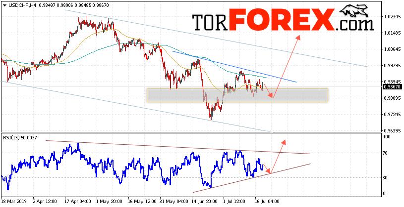 USD/CHF прогноз Доллар Франк на 19 июля 2019