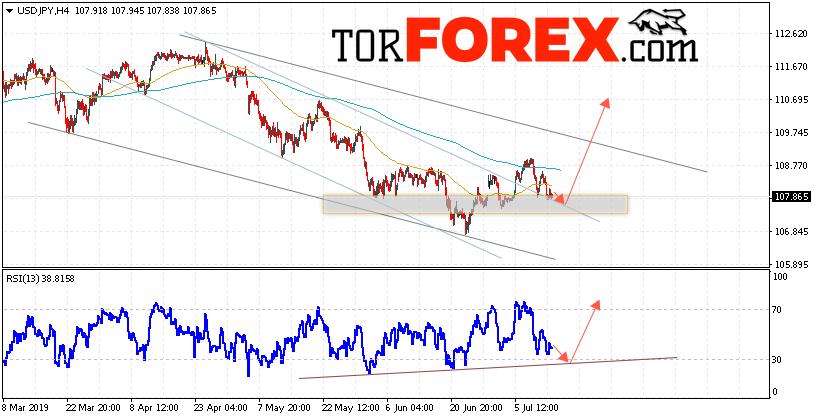 USD/JPY прогноз Доллар Иена на 16 июля 2019