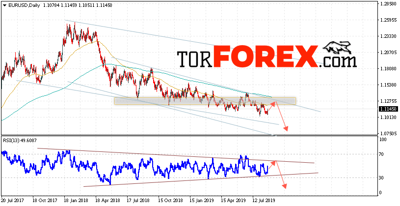 EUR/USD прогноз Евро Доллар на неделю 26 — 30 августа 2019
