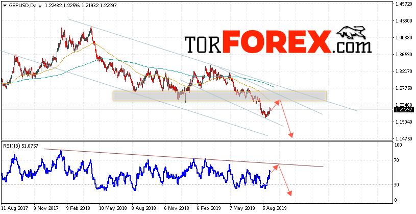 GBP/USD прогноз Форекс на неделю 26 — 30 августа 2019
