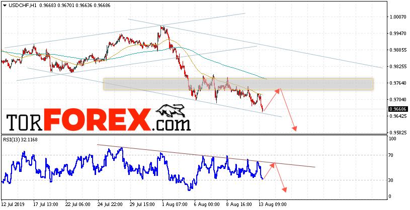 USD/CHF прогноз Доллар Франк на 14 августа 2019