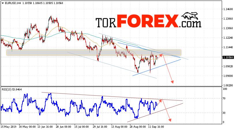 EUR/USD прогноз Евро Доллар на 19 сентября 2019