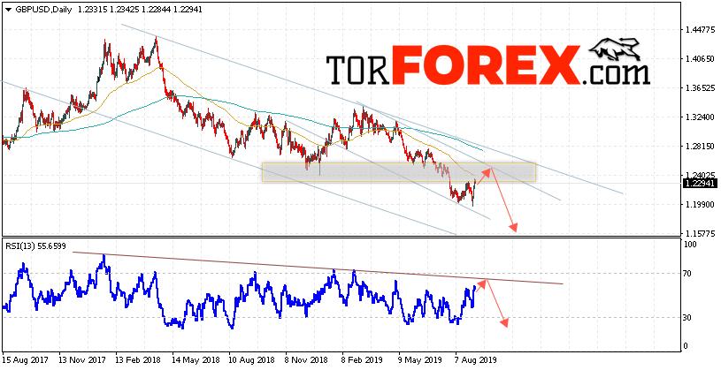 GBP/USD прогноз Форекс на неделю 9 — 13 сентября 2019