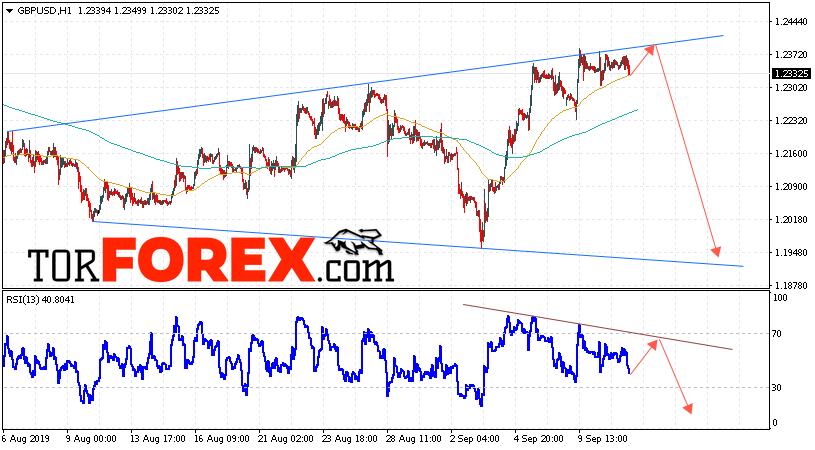 GBP/USD прогноз Фунт Доллар на 12 сентября 2019