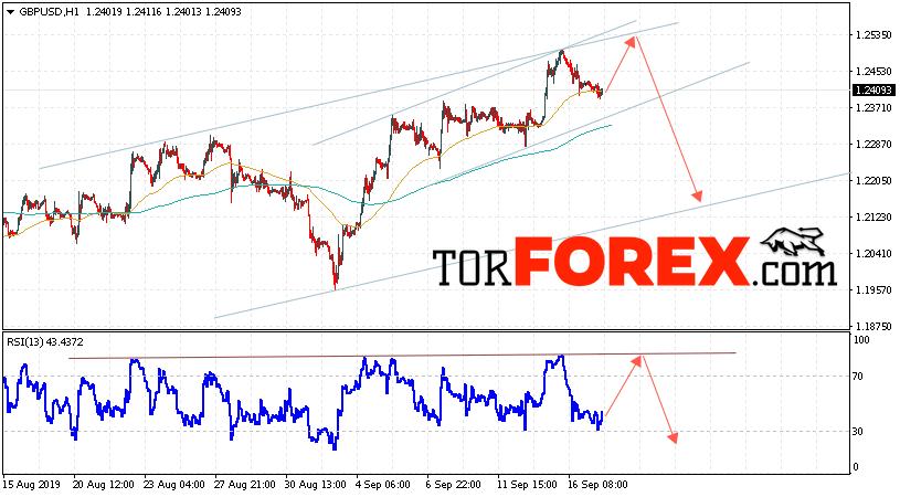 GBP/USD прогноз Фунт Доллар на 18 сентября 2019