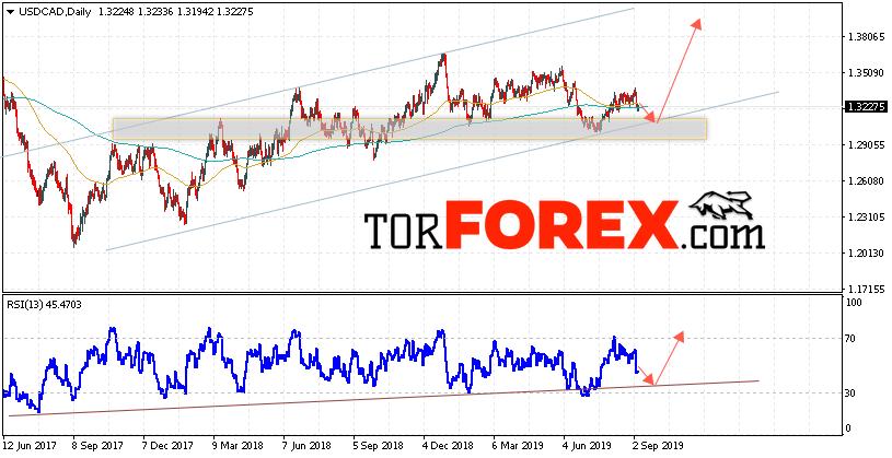 USD/CAD прогноз FOREX на неделю 9 — 13 сентября 2019