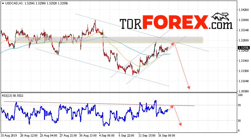 USD/CAD прогноз Канадский Доллар на 18 сентября 2019
