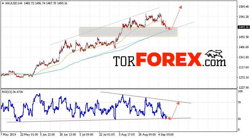 XAU/USD прогноз цен на Золото на 11 сентября 2019
