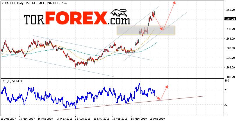 XAU/USD прогноз цен Золота на неделю 9 — 13 сентября 2019