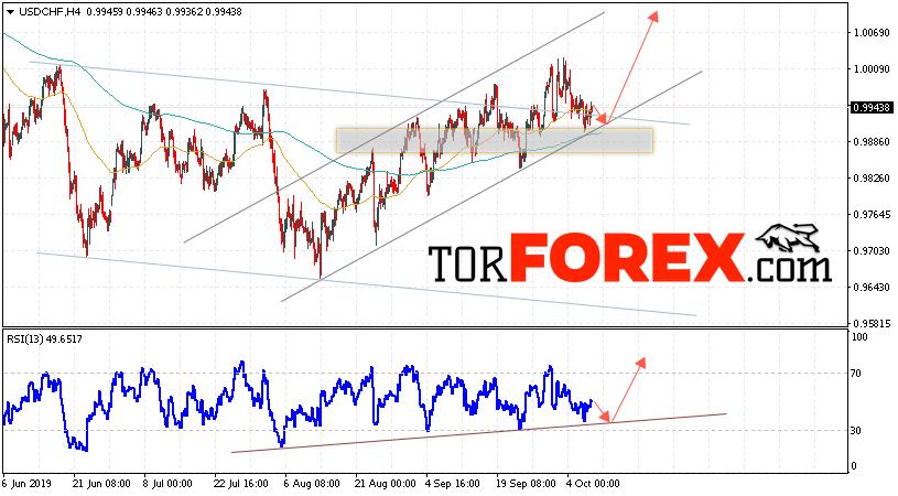 USD/CHF прогноз Доллар Франк на 10 октября 2019
