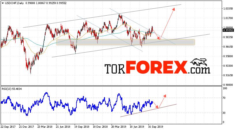 USD/CHF прогноз Форекс на неделю 7 — 11 октября 2019