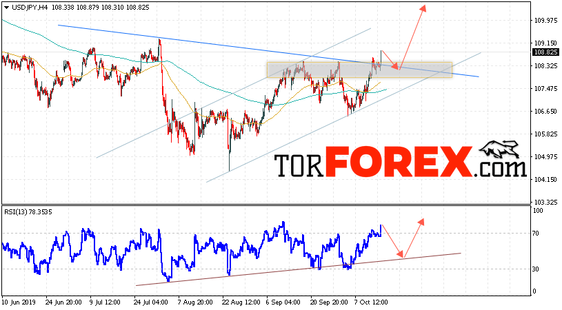 USD/JPY прогноз Доллар Иена на 16 октября 2019
