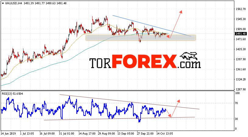 XAU/USD прогноз цен на Золото на 22 октября 2019