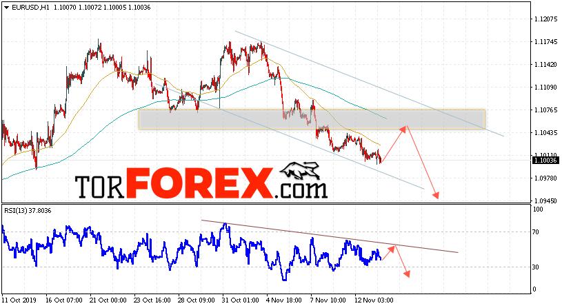 EUR/USD прогноз Евро Доллар на 14 ноября 2019