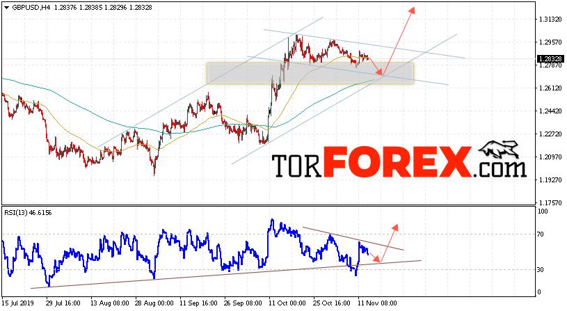 GBP/USD прогноз Фунт Доллар на 14 ноября 2019