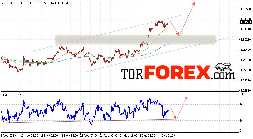 GBP/USD прогноз Фунт Доллар на 10 декабря 2019